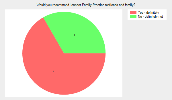 Would you recommend Leander Family Practice to friends and family? Yes definitely 2 No definitely not 1
