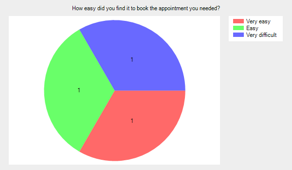 How easy did you find it to book the appointment you needed? Very easy 1 easy 1 very difficult 1