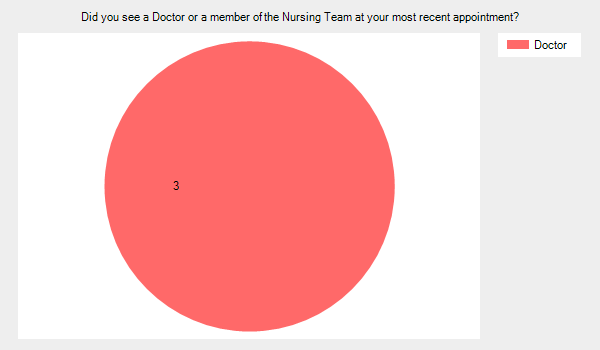 Did you see a doctor or a member of the nursing team at your most recent appointment? Doctor 3