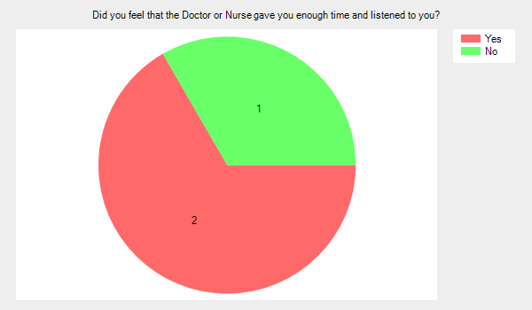 Did you feel that the doctor or nurse gave you enough time and listened to you? Yes 2 No 1